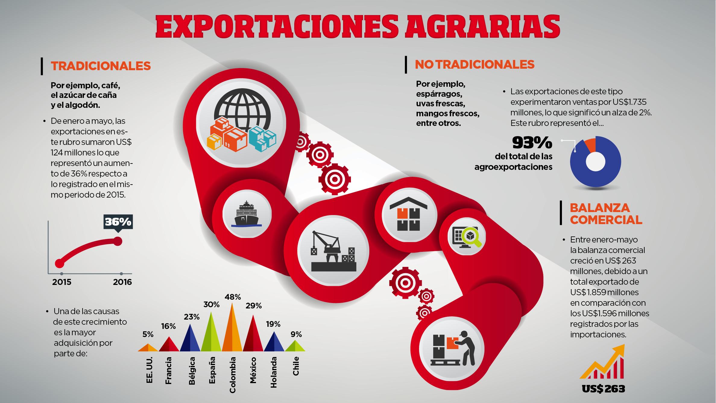 Comercio exterior: las exportaciones agrarias en cifras