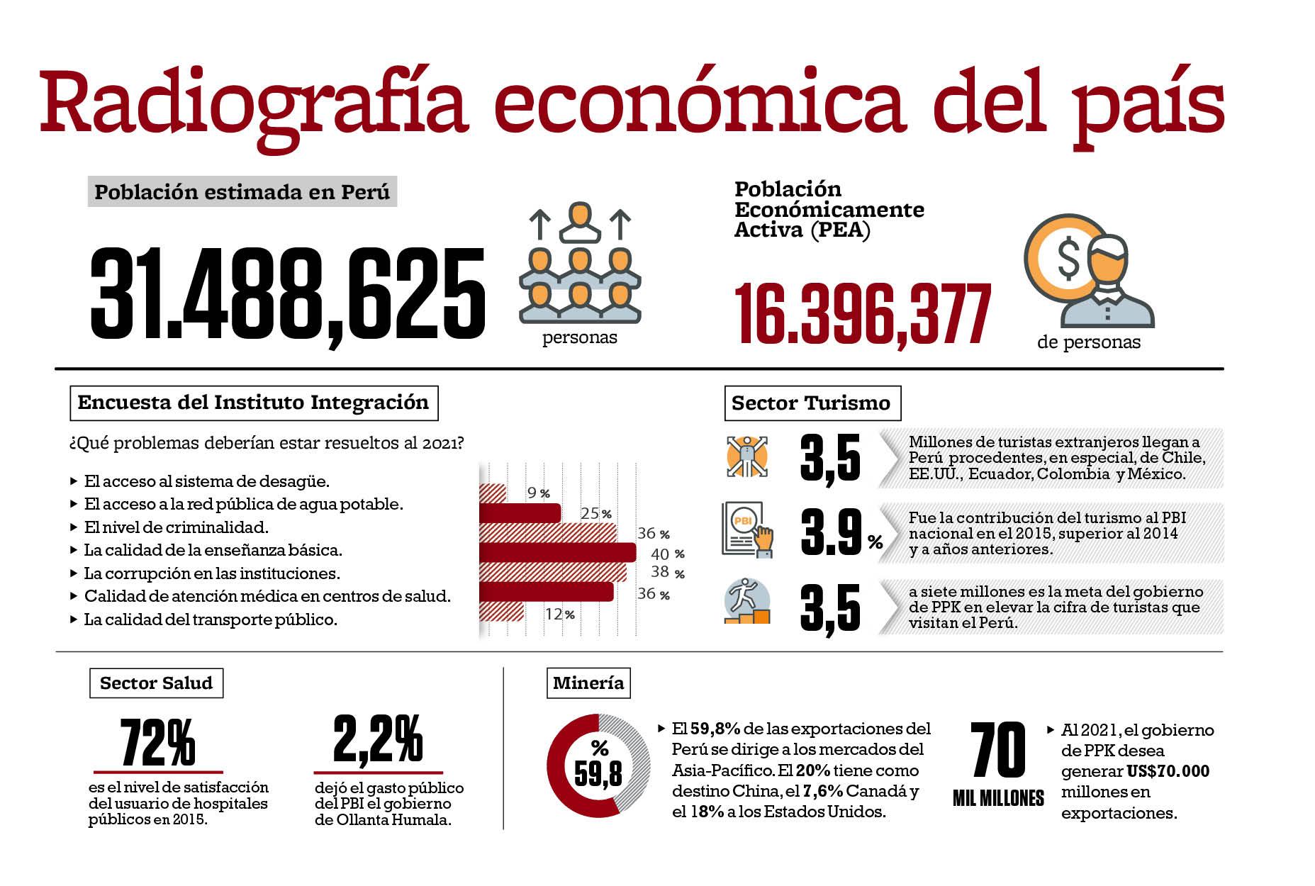 CADE 2016: panorama económico en cifras