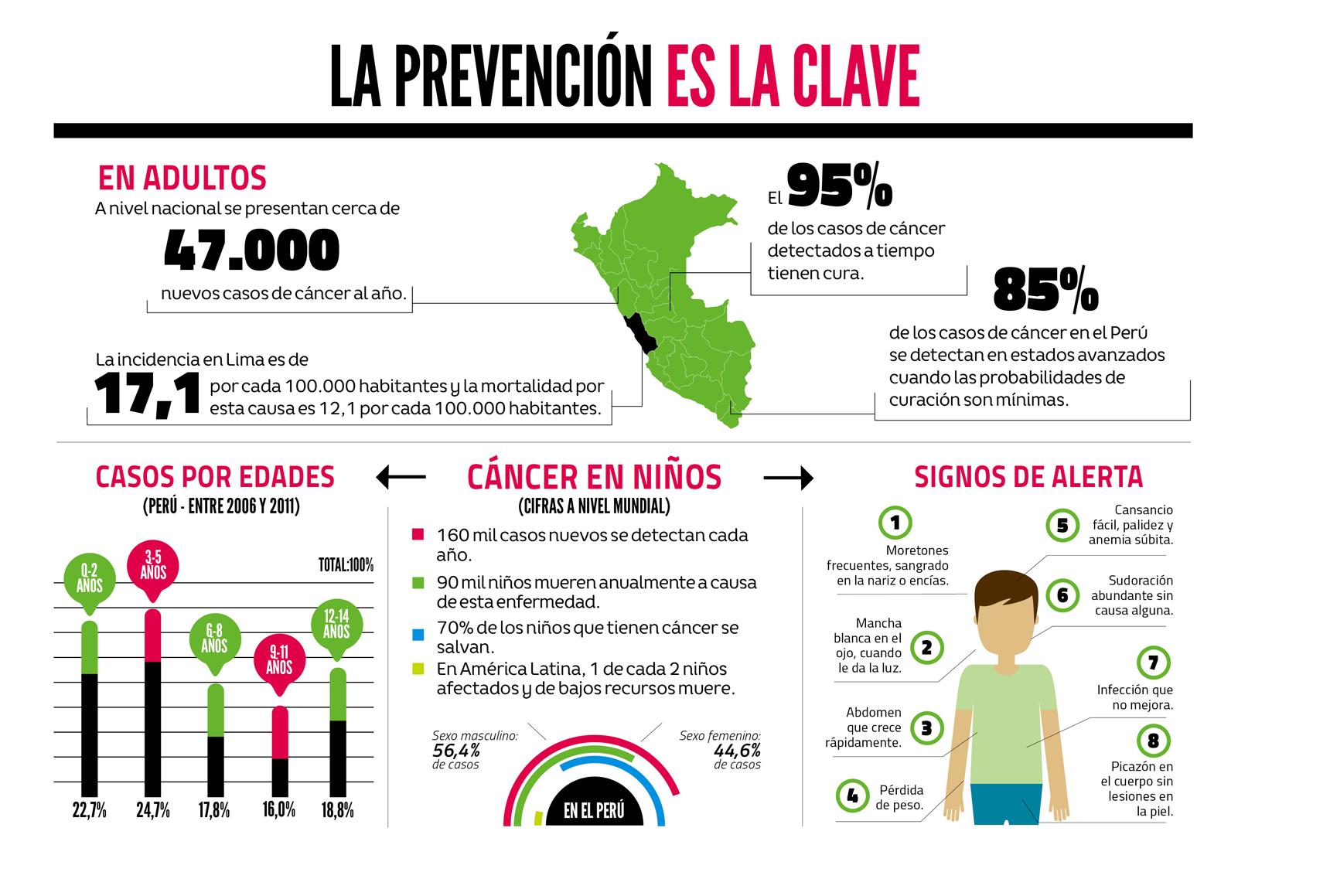 ¿Cuántos casos de cáncer hay en el Perú y el mundo?