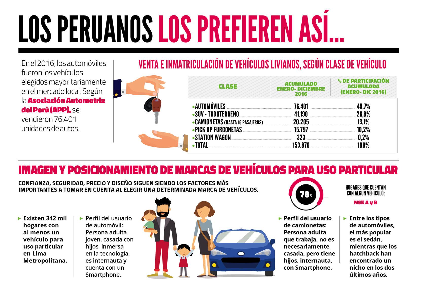Preferencia de los peruanos en el mercado automotriz