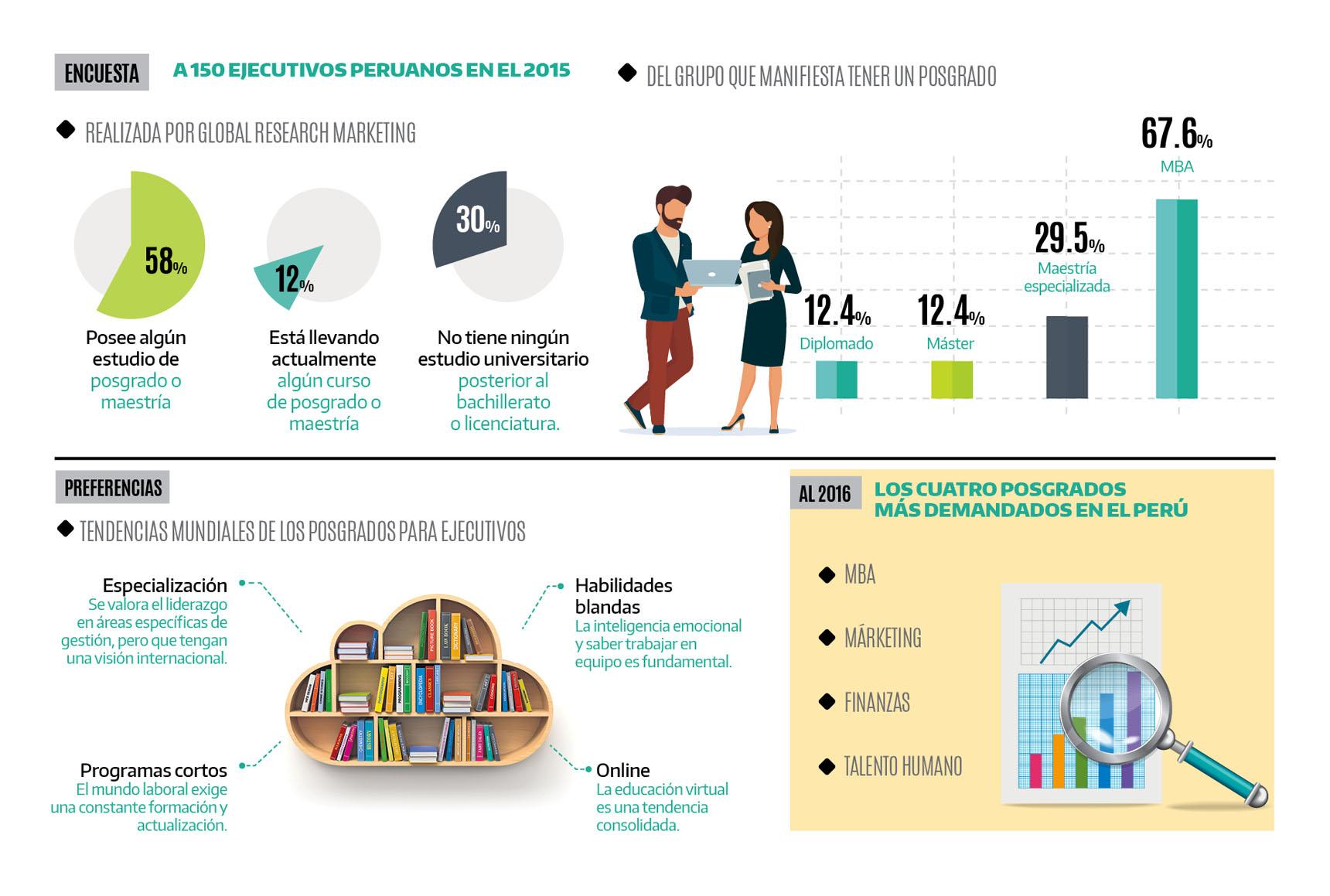 Los programas de posgrados que prefieren los peruanos