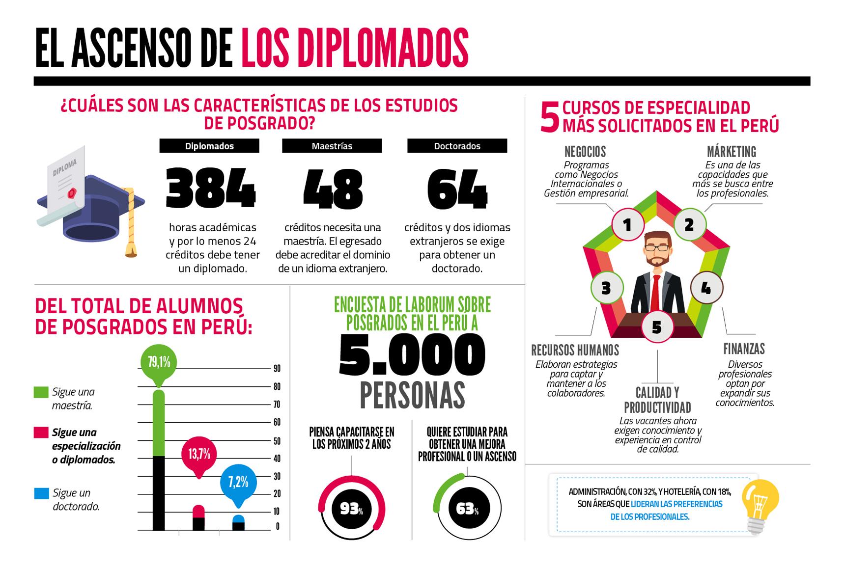 Cifras: Demanda de diplomados en el Perú