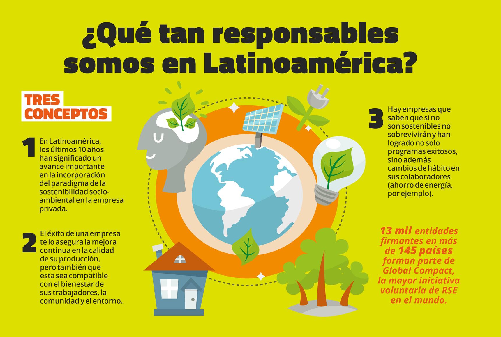Latinoamérica: Avances en RSE