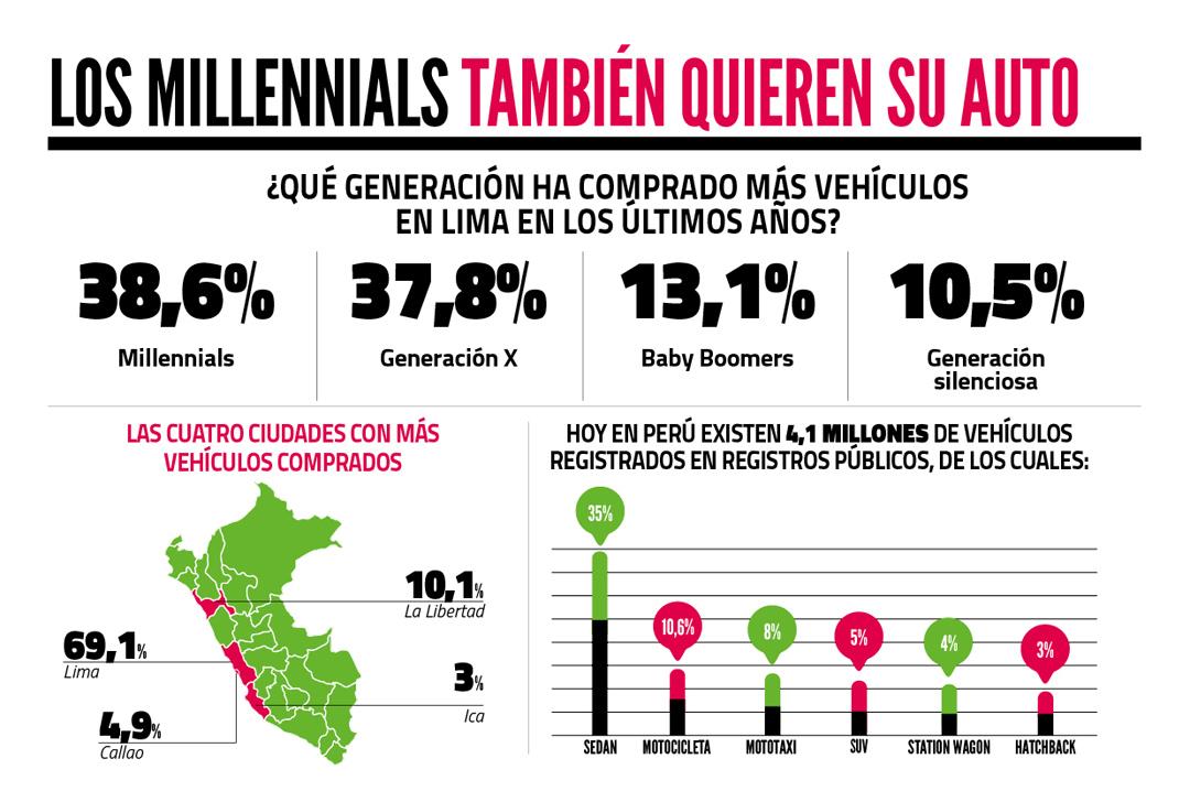 Millennials jóvenes VS Millennials adultos