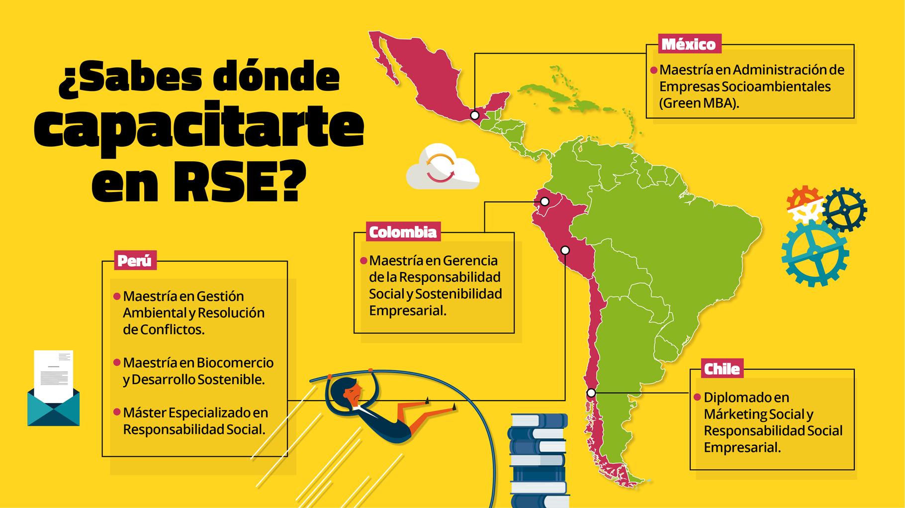 RSE: Diplomados y Maestrías en Lima y en el extranjero