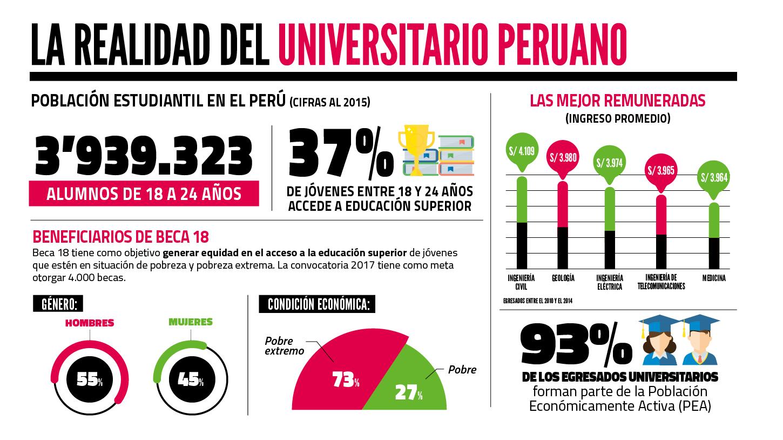 Las 10 carreras con mayor demanda en el Perú