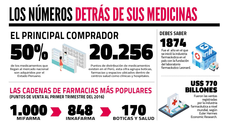 Cifras  ¿Cómo va la industria farmacéutica  ce3265331f0