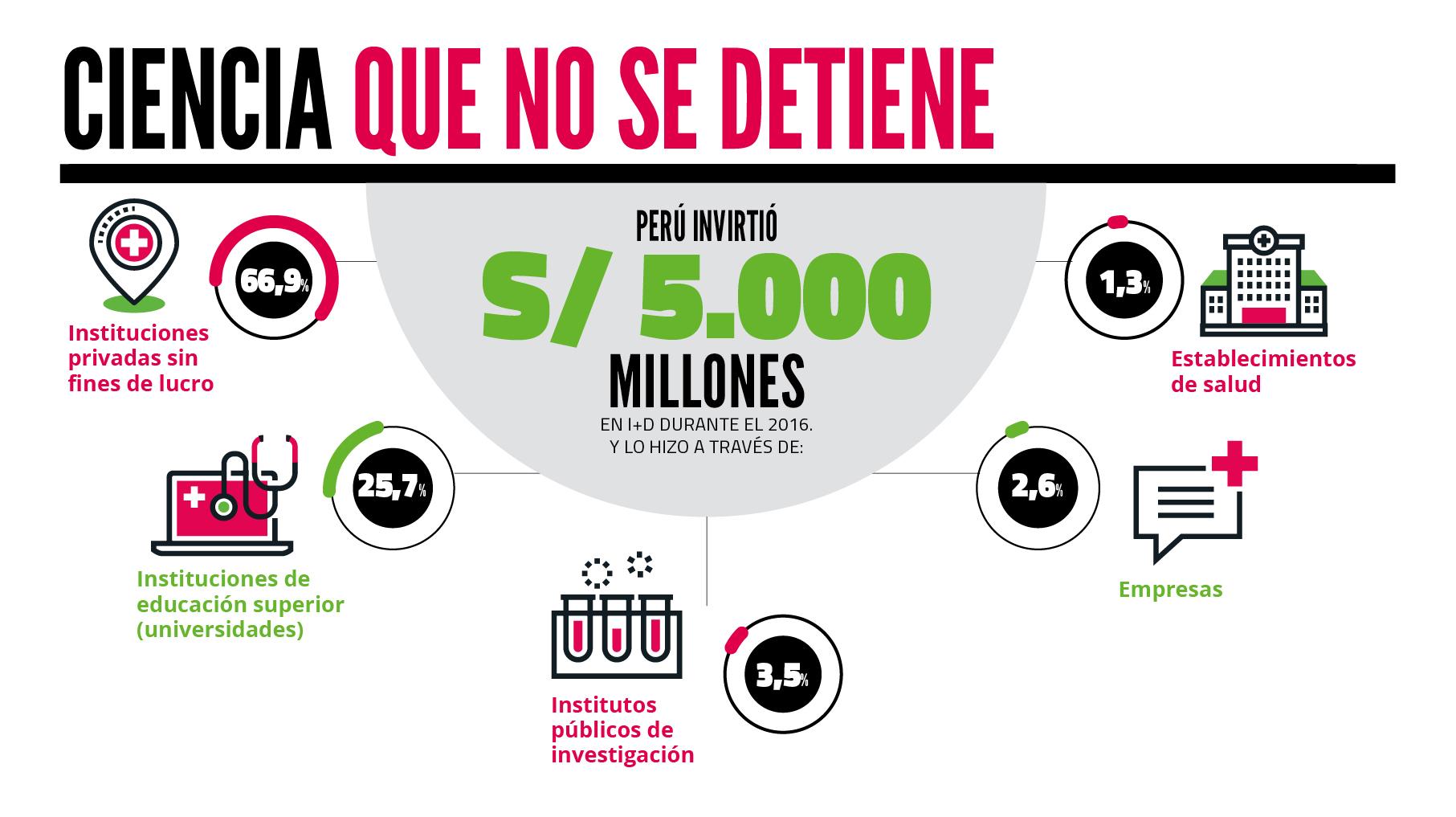 ¿En qué áreas se invierte más en el Perú?